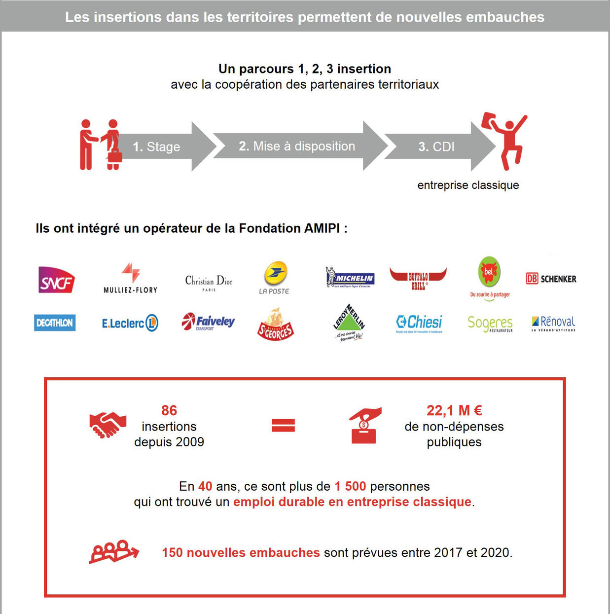 Infographie P3